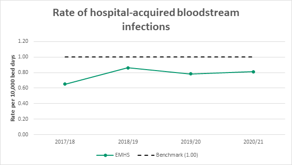 Graph of hospital acquired S. Aureus bloodstream infection rate per 10,000 bed days